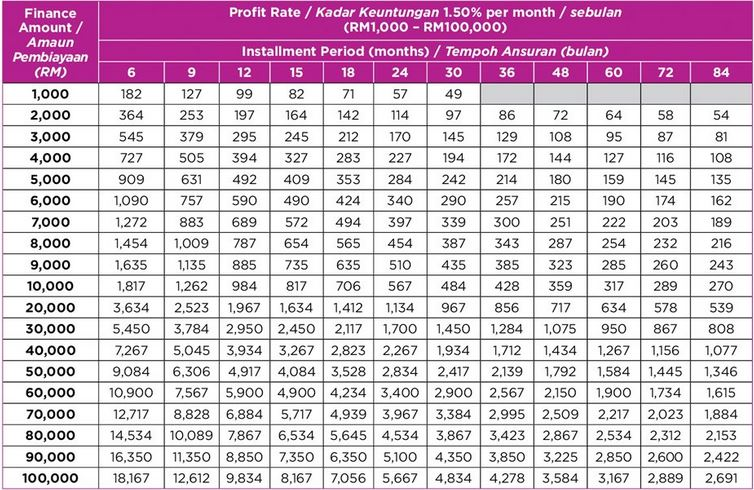 Jadual Pinjaman Peribadi Aeon Personal