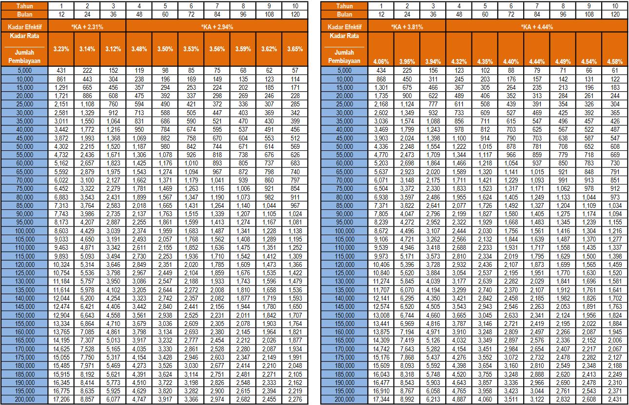 Jadual Pinjaman Peribadi Bank Rakyat 2020 Lengkap