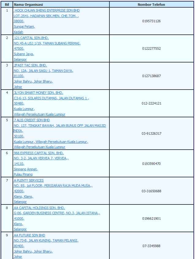Senarai Syarikat Pinjaman Wang Berlesen Berdaftar Kpkt